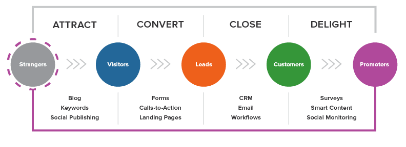 Stages of inbound Marketing