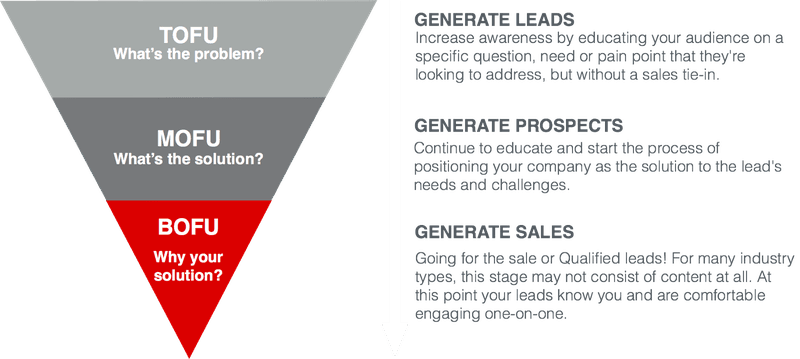 Inbound Marketing Strategy Sales Funnel