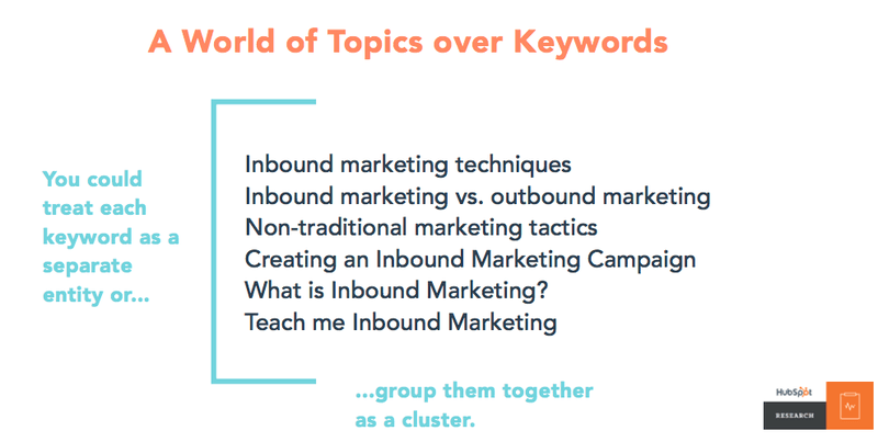Example of how Topic Clusters and Keywords work together