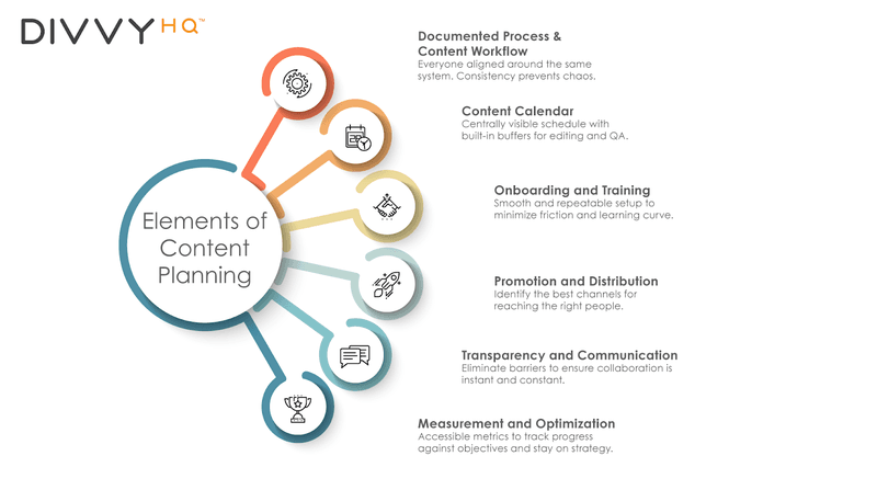 Elements of a Content Plan