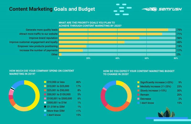 content marketing goals budget