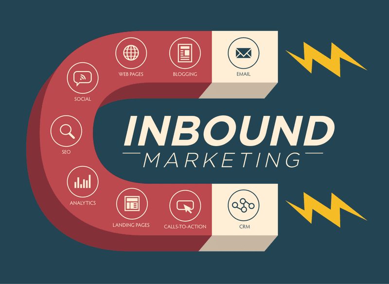 inbound marketing is like a magnet