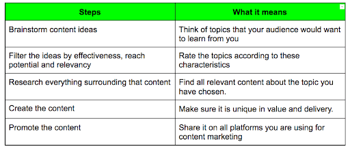 steps for a successful content marketing strategy