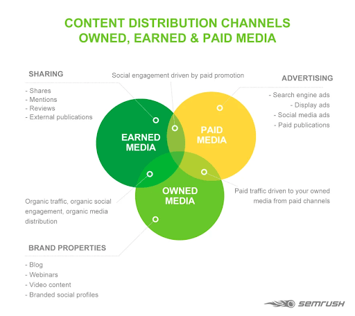 content distribution content marketing strategy