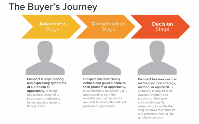 content marketing strategy buyers journey