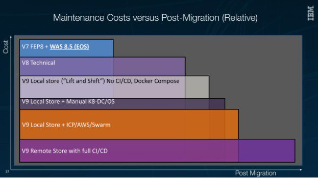 Figure 1 - Maintenance Costs in a Post-Migration scenario