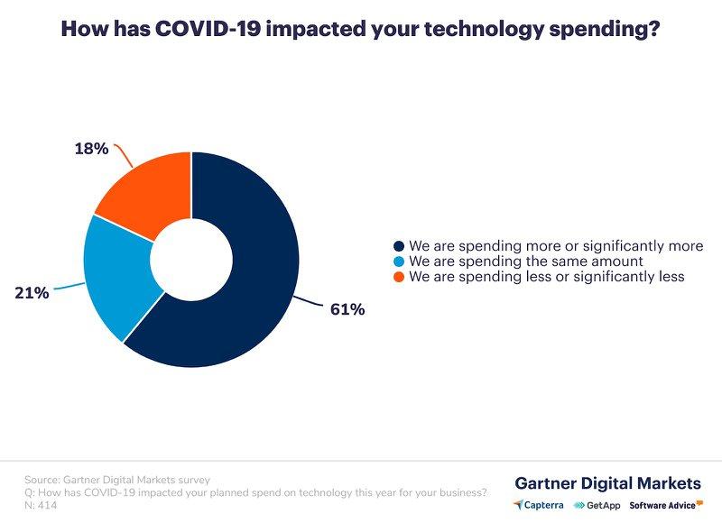 B2B commerce technology spending