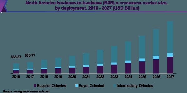 B2B eCommerce Market Expansion