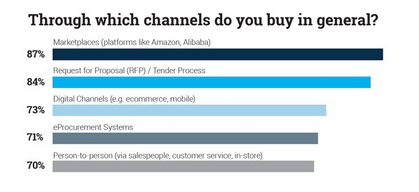 Channels used to buy in B2B commerce