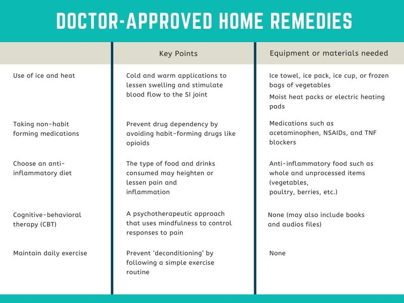 home remedies for sacroiliac joint pain