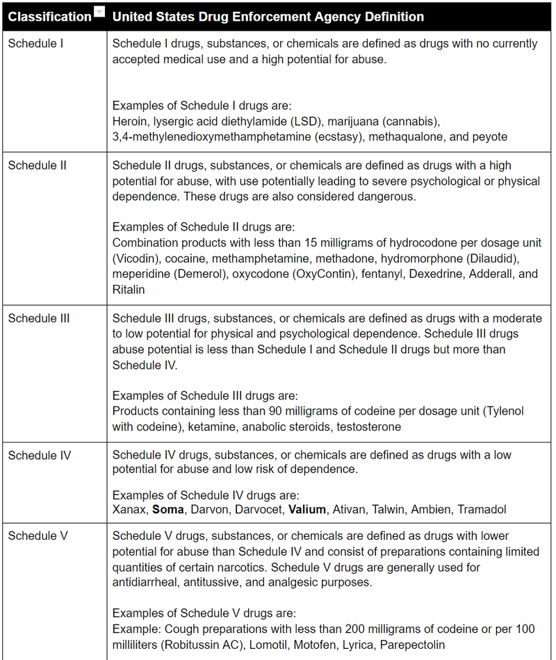 classification of which muscle relaxer is the strongest