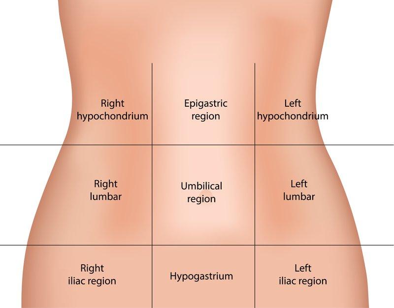 abdominal regions upper abdominal pain