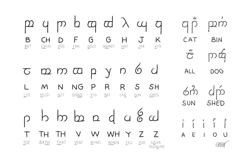 Tengwar symbols listed with their phonetic values, plus vowels.