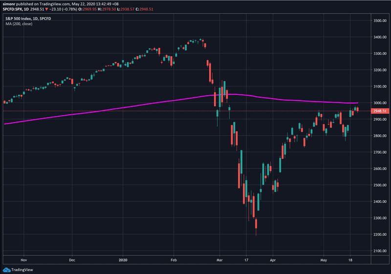 S&P 500 is just under they key 3000 level and it's 200 day moving average