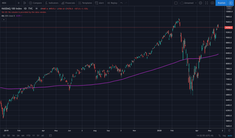 Chart showing the Nasdaq is near all time highs