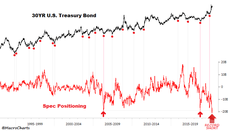 Record short position in 30 year treasuries