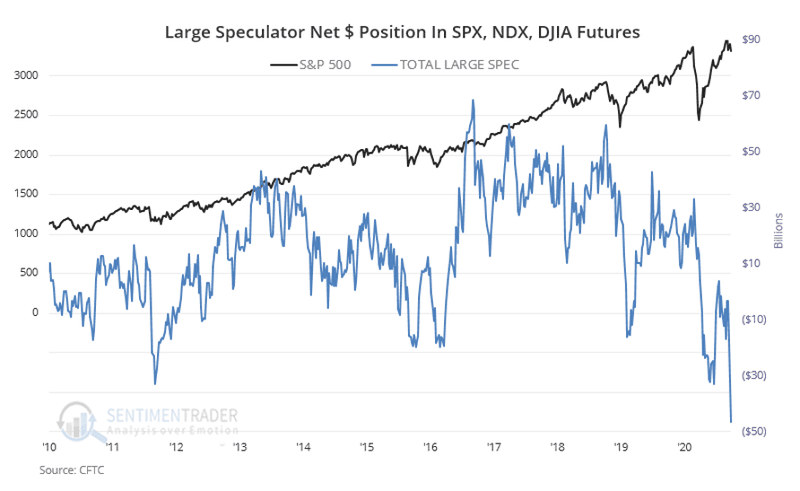 Chart showing large speculator net short positions