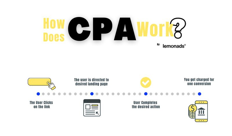 How does CPA Work?