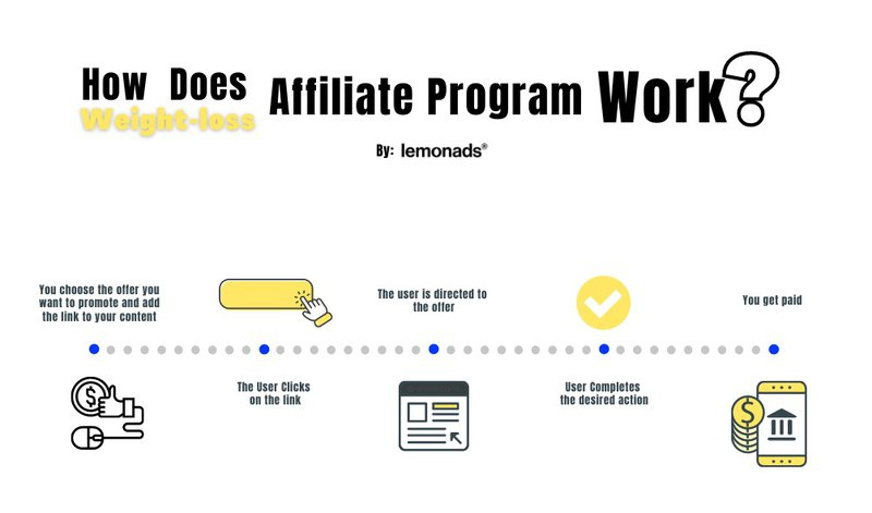how does weight loss affiliate program work