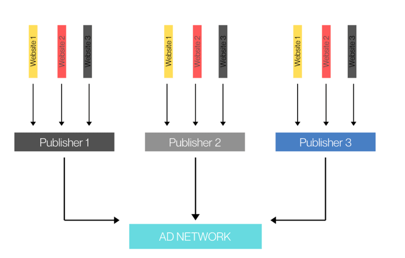 ad network push