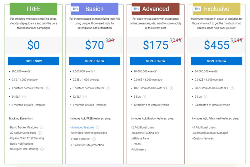PeerClick pricing 2021