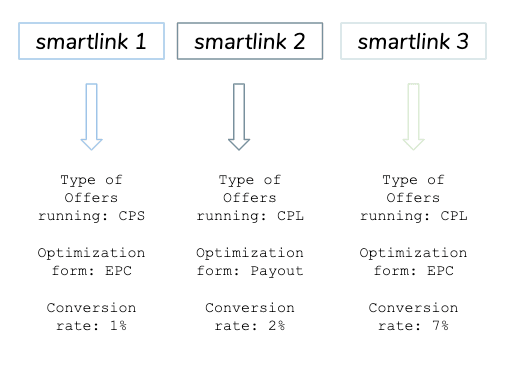 Smartlink metrics