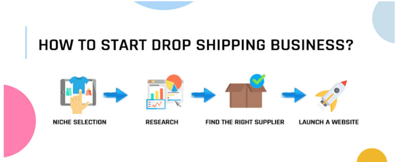 Drop Shipping for your business