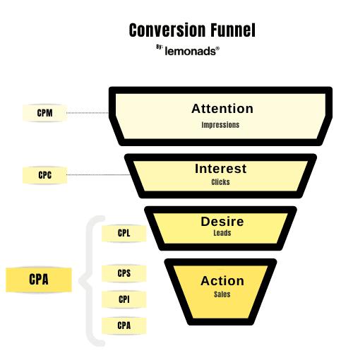 Conversion Funnel CPA