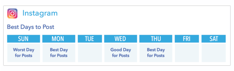 Instagram Marketing Strategy Best Days to Post