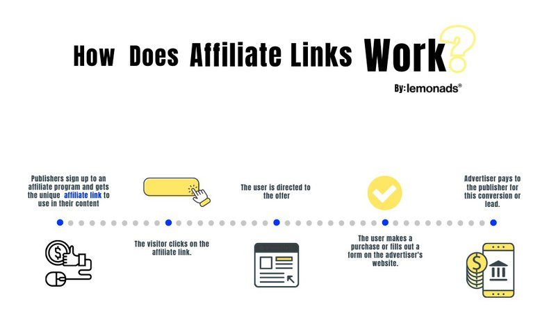 affiliate programs and referral programs