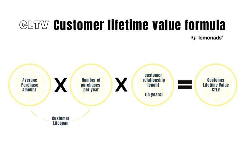 client lifetime value