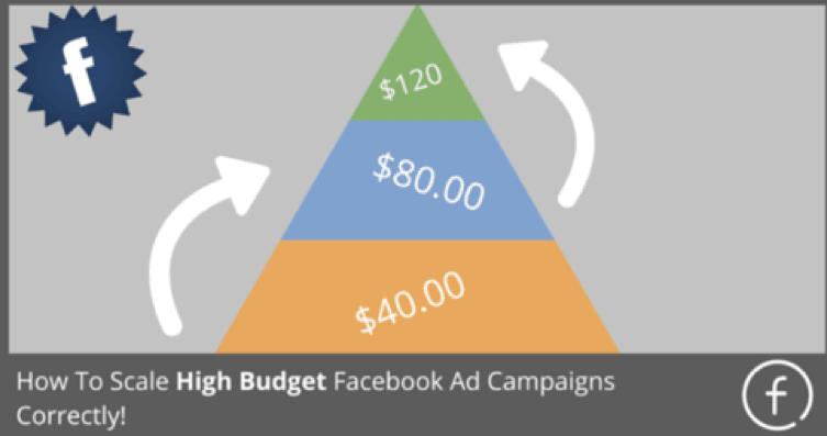 Facebook Ad Campaigns Budget