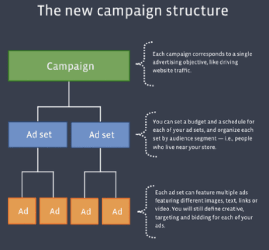 New campaign structure