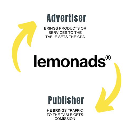 e-commerce affiliate marketing