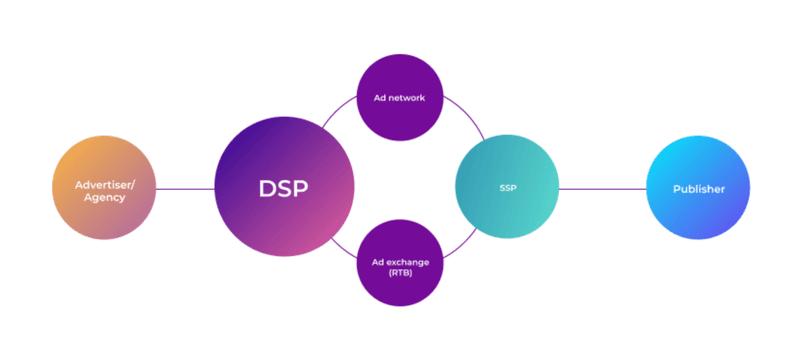 dsp vs ad network