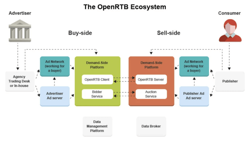 The OpenRTB Ecosystem