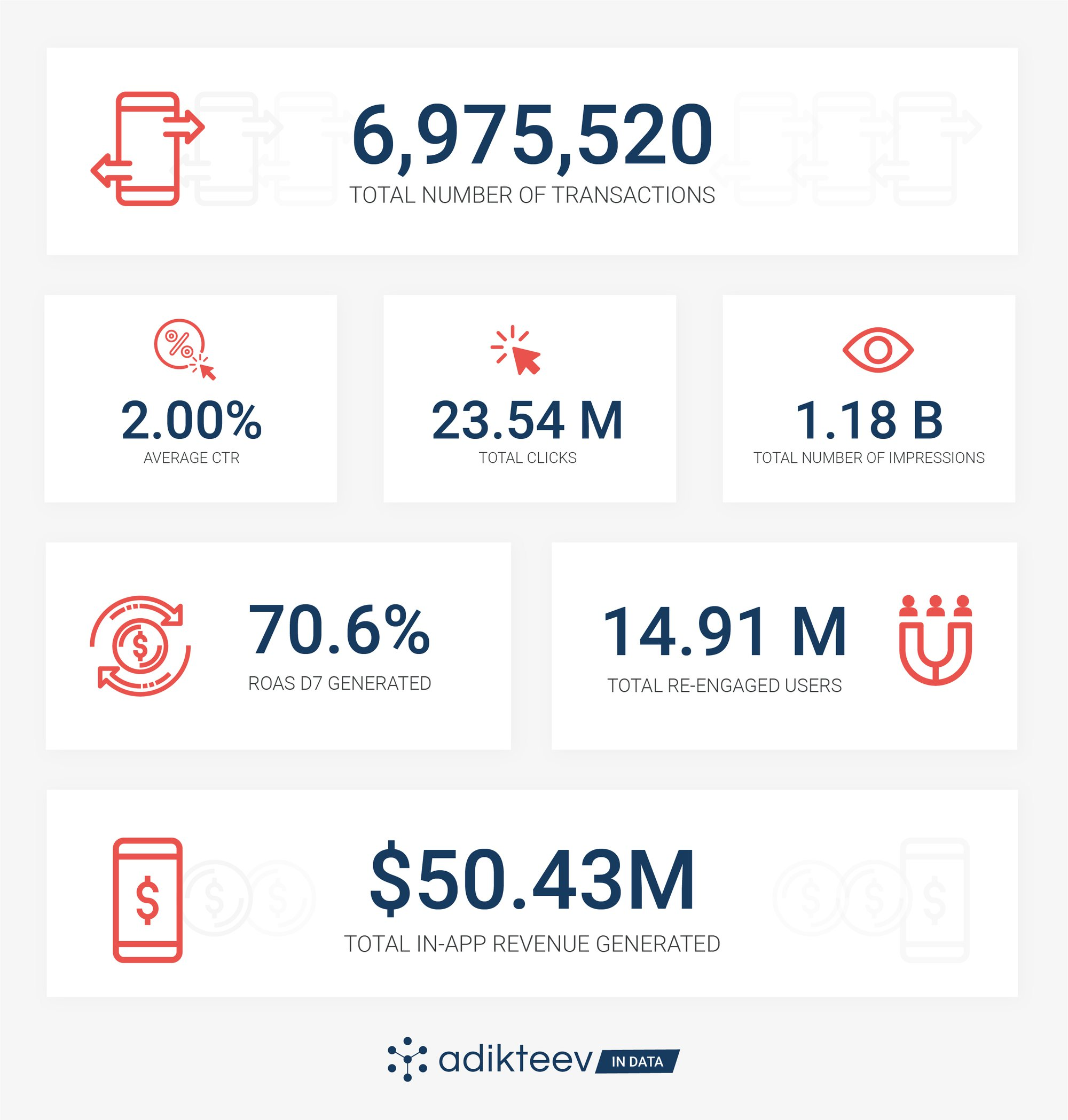 Total number of transactions: 6,975,520; Average CTR: 2%; Total Clicks: 23.54 M; Total number of impressions: 1.18 B; ROAS D7 Generated: 70.6%; Total re-engaged users: 14.91M; Total in-app revenue generated: $50.43M