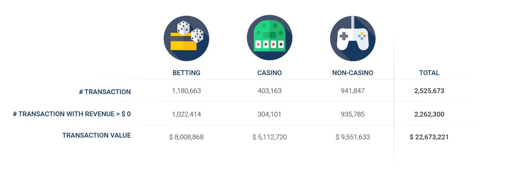 # Transactions: 1,180,663 (Betting), 403,163 (Casino), 941,847 (Non-casino), 2,525,673 (total); # transactions with revenue: 1,022,414 (Betting), 304,101 (Casino), 935,785 (Non-casino), 2,62,300 (total); Transaction value: $8,008,868 (Betting), $5,112,720 (Casino), $9,551,633 (Non-casino), $22,673,221 (Total)