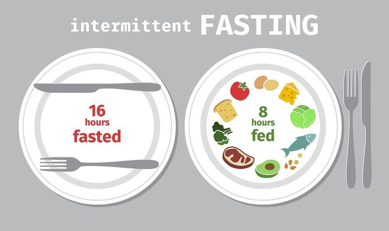 16/8 plan for intermittent fasting