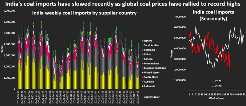 Coal crisis in India: All you need to know about India's recent power crunches | Source: Reuters