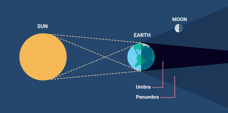 What is a lunar eclipse?