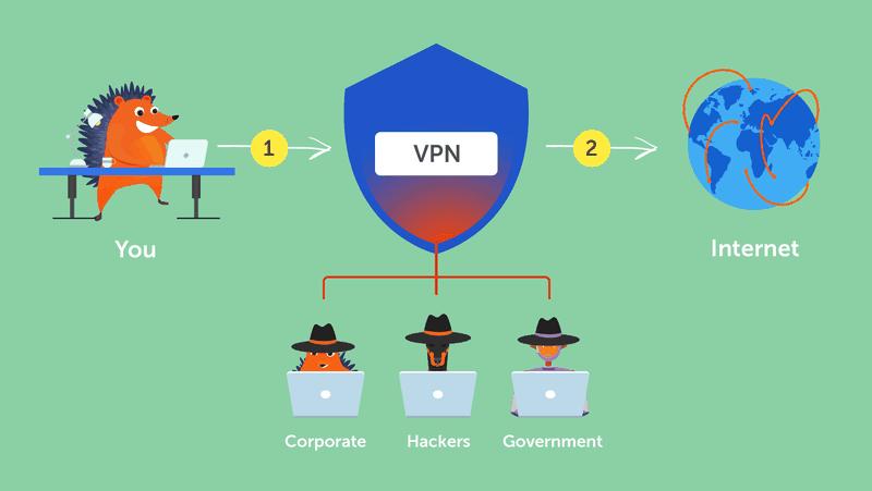 VPN service use