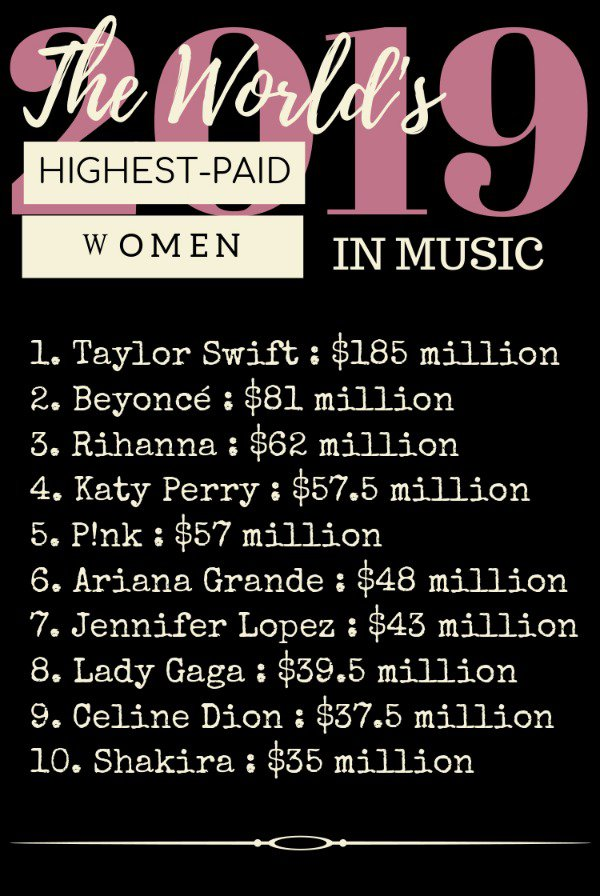 Forbes Highest-Paid Women in Music 2019