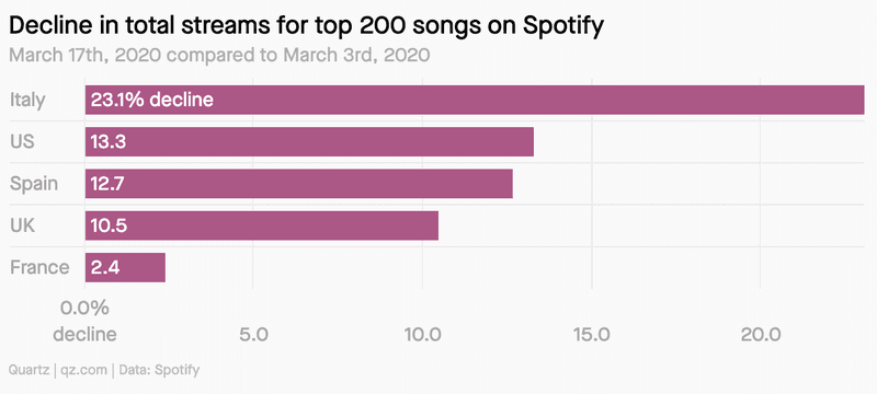 Spotify streaming data
