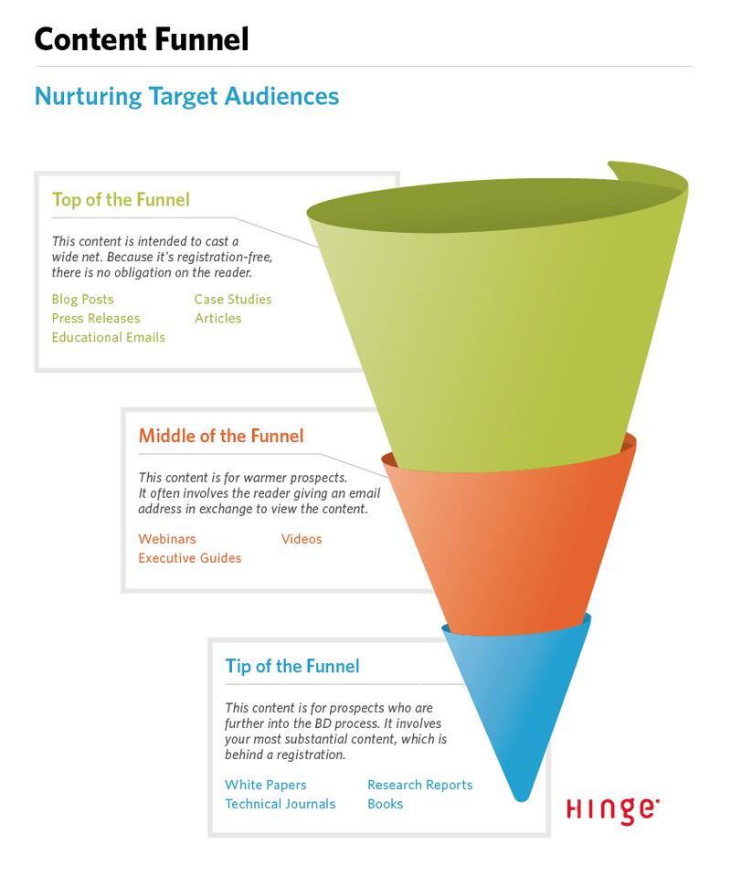 Online course funnel steps