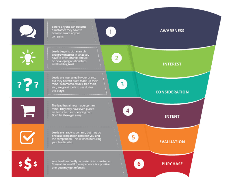 Online course funnel