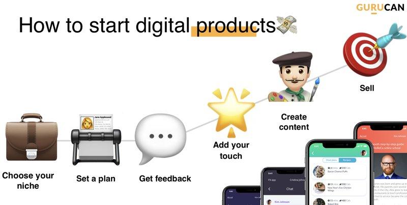 digital products by gurucan
