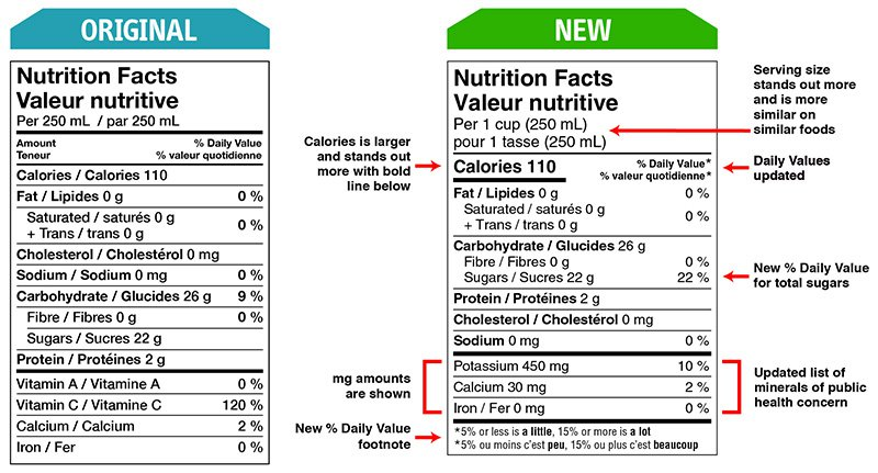 An example of the upcoming food labelling changes that will impact the Nutrition Facts table (as outlined by Health Canada). Some of these changes include a larger font for the number of calories and serving size, a percent daily value for total sugars and more.