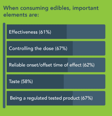 An Organigram study surveying 2,000+ Canadians found that these five elements are considered the most important when consuming cannabis edibles.