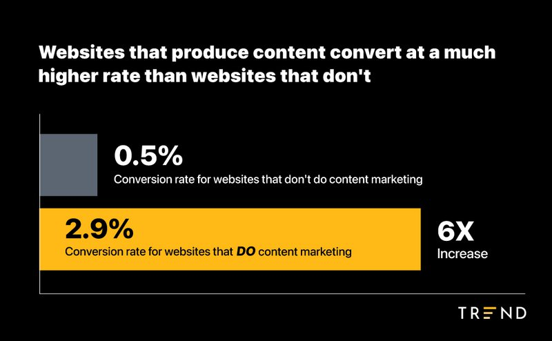 websites that produce content marketing